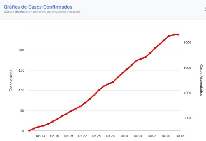Yucatan coronavirus cases trend line. Data: Ministry of Health